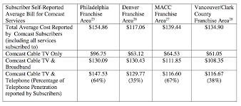 Comcast Help Desk Number Philadelphia Finally Releases Results Of Comcast Customer Service