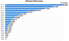amazon black friday sale 2011 amazon is now worth more than every store in the mall combined