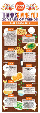 20 years of thanksgiving trends infographic fn dish