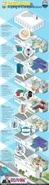 Floor Plans For Real Estate Marketing by 141 Best Real Estate Infographics Images On Pinterest Real