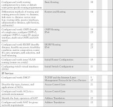 free ccna study guide a exam readiness checklist ccna 200 120 ccna cisco certified
