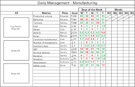 daily activity report sample how to create an effective daily management system lean manufacturing daily management future
