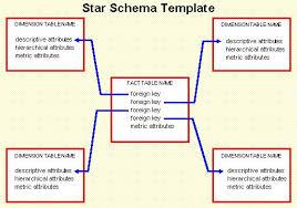 hr schema tables data star schema modelling data warehouse
