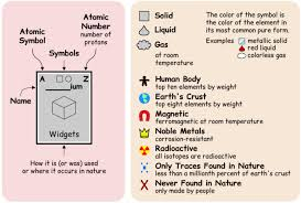 Why Was The Periodic Table Developed Periodic Table Of Elements And Its Uses