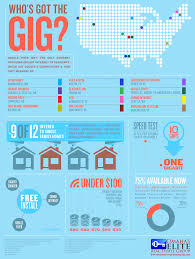 Google Fiber Map Austin by Can Omaha U0026 Others Out Gig Google