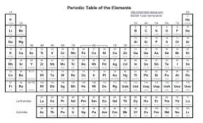 periodic table pdf black and white printable periodic table of elements with names and charges filetype