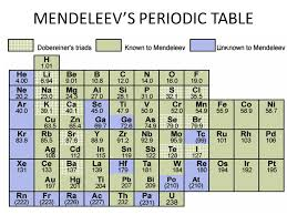 Mendeleev Periodic Table 1871 Periodic Table Organization How Is The Periodic Table Organized