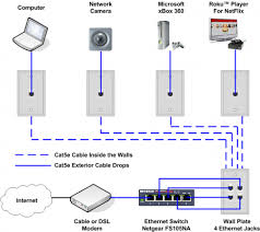 ethernet home network wiring diagram tech upgrades pinterest