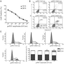 picosecond pulsed electric fields induce apoptosis in hela cells