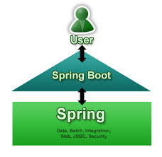 building microservices using spring boot and securing them with