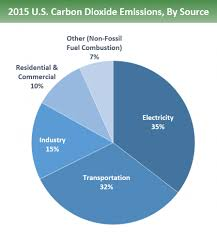 The Amount Of Light And Temperature Are Examples Of Overview Of Greenhouse Gases Greenhouse Gas Ghg Emissions Us Epa