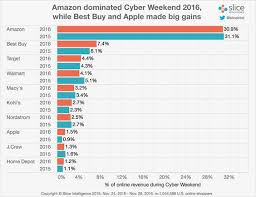 amazon black friday 2016 sales amazon dominates to a shocking degree michael spencer pulse