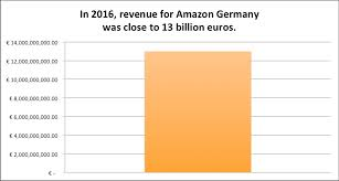 amazon germany how to set up selling on amazon seller central europe platforms