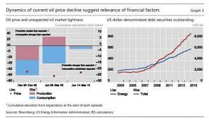 pattern energy debt bis there s an oil debt dealer nexus ft alphaville
