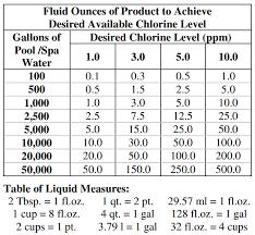 dosage charts hall pool supply