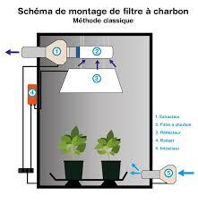 montage chambre de culture filtres à charbon indoor discount