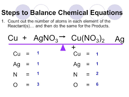 steps to balance chemical equations