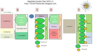 ewa in the garden vegetable garden plan 2010 revised