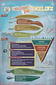 sample personal essay for college application best 25 college advisor ideas on pinterest ra door decs ra the free stuff college essay guy get inspired