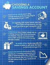 infographic choosing a savings account