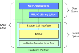 anatomy of the linux kernel