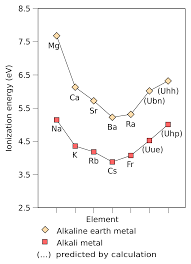 Most Reactive Metals On The Periodic Table Alkali Metals Chemical And Physical Properties Of Alkali Metals