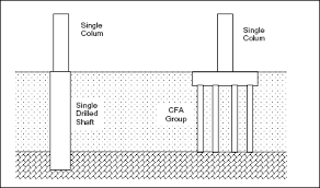 description of continuous flight auger pile types and basic