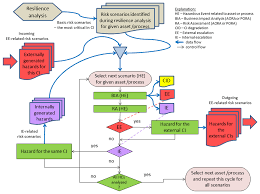 sustainability free full text risk management in critical
