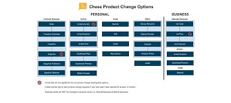 Chase Secured Business Credit Card Product Change Options For Chase Credit Cards U2013 Asksebby