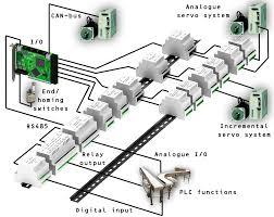chapter 3 universal robot controller