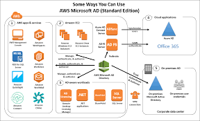 introducing aws directory service for microsoft active directory