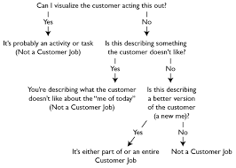 what does a cover page for a resume look like what is customer jobs what is a job to be done jtbd figure 7 is it a customer job or something else