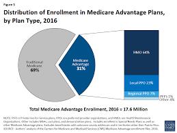 medicare advantage 2016 spotlight enrollment market update the