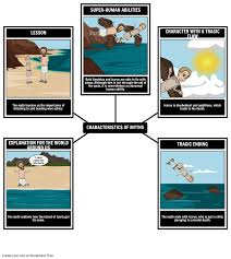 icarus and daedalus characteristics of myths storyboard
