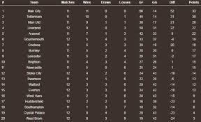 b premier league table alternative 2016 17 premier league table how the table would have