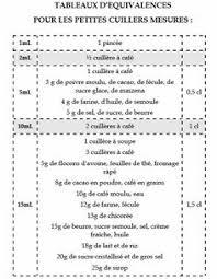mesures en cuisine equivalence ml gr tupperware cuisine cuisine