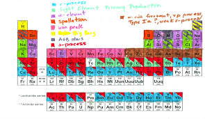 who developed modern periodic table this awesome periodic table shows the origins of every atom in