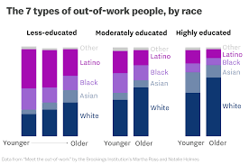 7 types of people who are out of work categorized with data vox