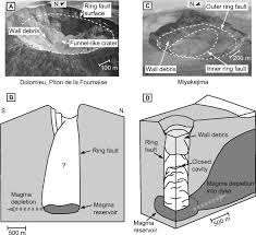 sinkholes pit craters and small calderas analog models of