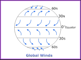 winds global winds weather and climate unit powerpoint earth scien u2026