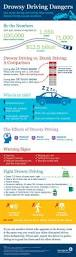 49 best motor vehicle safety images on pinterest driving safety