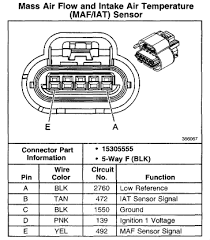 2002 cadillac deville dts on the mass airflow sensor plug there