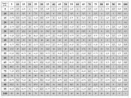Times Table Worksheets 1 12 Kids Worksheets Times Tables To 100 Laurenpsyk Free Worksheets