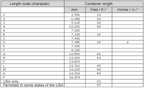 40 Meters To Feet Container Handbook