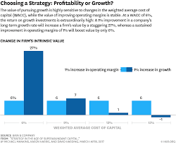 strategy in the age of superabundant capital