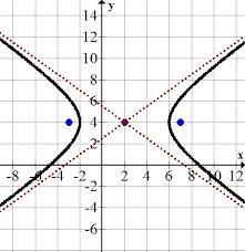 finding parametric equations of conics hyperbolas ck 12 foundation