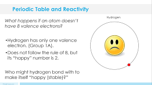 Valence Electrons On Periodic Table Periodic Table And Reactivity Lesson Plan U2013 A Complete Science