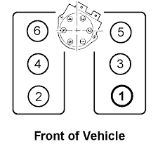 what is firing order on 1988 s 10 4 3