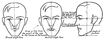tips on how to draw faces finances and credits assistant