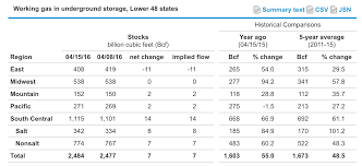 Average Gas Price by Weekly Natural Gas Inventory Report U0027thank El Nino U0027 The United